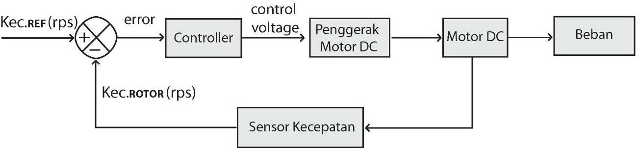 Definisi dan prinsip kerja phase locked loop pll pada motor dc pengendalian kecepatan motor dc menggunakan referensi kecepatansistem pll dengan referensi kecepatanpll referensi ccuart Image collections
