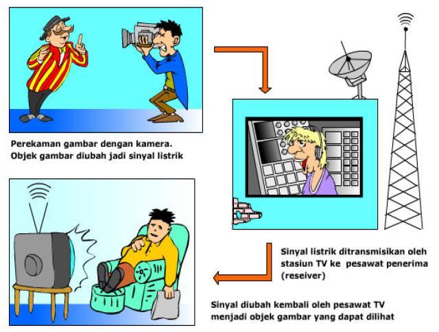 Fungsi Dan Prinsip Kerja Pesawat Televisi (TV)