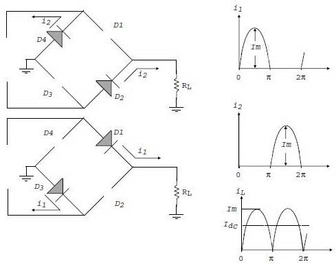 Proses penyearah (rectifier) gelombang penuh sistem jembatan (bridge