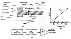 sejarah pengukuran aliran,teori pengukuran aliran,penemu alat ukur aliran,penemuan teknik mengukur aliran,Pengukuran aliran mulai dikenal sejak tahun 1732 ketika Henry Pitot,Sensor Aliran Fluida (Flow Sensor),sensor kecepata aliran,sensor fluida,mengatur jumlah fluida yang mengalir,pengukuran fluida,pengukuran cairan,aliran fluida,Pengukuran kuantitas,Pengukur gravimetri,Pengukur volumetri untuk cairan,Pengukuran laju aliran,Laju aliran,cairan yang mengalir lewat pipa,Pengukuran laju aliran,mengukur kecepatan cairan,Pengukuran laju aliran untuk cairan,Pengukuran laju aliran gas,Pengukuran metoda diferensial tekanan,pengukur aliran,Hukum perpindahan energi,Batas kecepatan kritis,Pengukuran aliran,Vortex shedding flowmeter,flowmeter geometry,readout block diagram