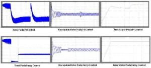 Simulasi Kendali Motor Induksi 3 Phase Dengan Beban,kelebihan logika fuzzy,kelebihan fuzzy controler,definisi fuzzy logic,fuzzy vs PI,kontrol PI,konsisi fuzzy logic dan PI control