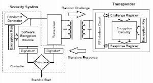 Sistem Crypto Transponder,kelebihan Sistem Crypto Transponder,fungsi Sistem Crypto Transponder,aplikasi Sistem Crypto Transponder,menggunakan Sistem Crypto Transponder,penerapan Sistem Crypto Transponder,prinsip kerja Sistem Crypto Transponder,sistem kerja Sistem Crypto Transponder,sensor Sistem Crypto Transponder