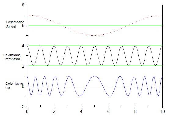 Karakteristik Frekuensi Radio (RF) Dengan Modulasi Frekuensi (FM)