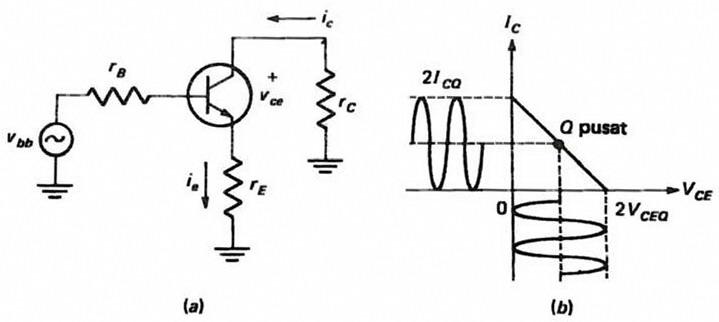 Definisi Dan Daya Power Amplifier Kelas A