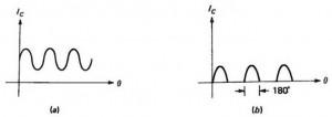 Gambar Bentuk Gelombang Arus Kolektor Penguat Kelas B,gelombang arus kolektor penguat kelas B,arus kolektor power kelas B