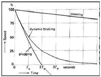 Metode Pengereman Pada Motor Listrik