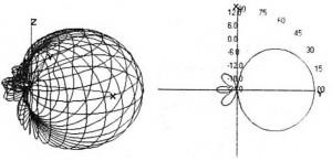 Gambar Pola Radiasi Antena Biquad,Antena Biquad,antena kawat dipole loop berbentuk kubus ganda,arge flat sheet,pola radiasi antena biquad,2 antena quad,elemen driven antena biquad,dipole antena biquad,dipole biquad,Reflektor antena biquad,desain antena biquad,teori Antena Biquad,harga Antena Biquad,membuat Antena Biquad,cara buat sendiri Antena Biquad,bentuk v,desain Antena Biquad,ukuran Antena Biquad,frekuensi kerja Antena Biquad,marancang Antena Biquad,rumus Antena Biquad,keunggulan Antena Biquad