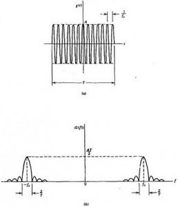 Gambar Pulsa rf Dengan Spektrum Frekuensi Sinc Berpusat Di fc,bandwidth Pulsa rf,bandwidth Frekuensi Sinc Berpusat Di fc