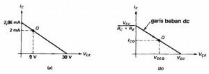 Garis Beban DC Power Amplifier Kelas A,titik kerja power amplifier kelas A,garis beban power kelas A,titik kerja power kelas A,garis beban amplifier kelas a