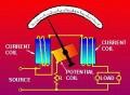 Konstruksi Dan Tipe Wattmeter