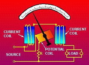 Konstruksi Wattmeter Elektrodinamometer,karakteristik Wattmeter Elektrodinamometer,struktur Wattmeter Elektrodinamometer,sifat Wattmeter Elektrodinamometer,kelebihan Wattmeter Elektrodinamometer,kekurangan Wattmeter Elektrodinamometer