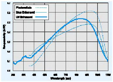 Sensor Photodioda