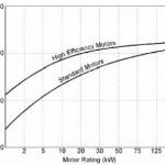 Motor Listrik Dengan Efisiensi Energi