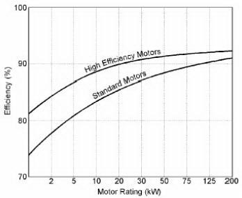 Efisiensi Energi Dengan Motor Dan Beban Yang Seimbang