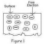 Proses Emisi Electron Vacuum Tube