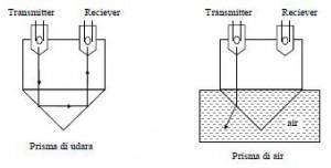 Pengukuran Level Zat Cair Dengan Sistem Optik,Metode Pengukuran Level Zat Cair Dengan Sistem Optik,Menggunakan Sinar Laser,Menggunakan Prisma,Sensor Level Menggunakan Sinar Laser,Sensor Level Menggunakan Prisma,Menggunakan Fiber Optik,Sensor Level Menggunakan Serat Optik,mengukur level cairan dengan cahaya,pengukuran level cairan,metode mengukur level cairan,fungsi pengukuran level cairan,cara buat alat ukur level cairan,mengukur level cairan dengan optik,cara mengukur cairan dengan optik,mengukur dengan pantulan cahaya