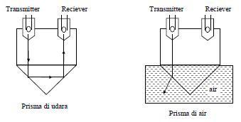 Pengukuran Level Zat Cair Dengan Sistem Optik
