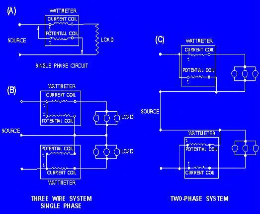 Prinsip Kerja Wattmeter Elektrodinamometer