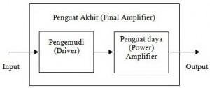 Blok Diagram Rangkaian Penguat Akhir,Rangkaian Penguat Akhir,teori Penguat Akhir,definisi Penguat Akhir,fungsi Penguat Akhir,prinsip kerja Penguat Akhir,sistem kerja Penguat Akhir,bagian Penguat Akhir,final amplifier