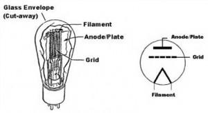 Gambar Direct Heated Cathode,Direct Heated Cathode,DHC vacuum tube