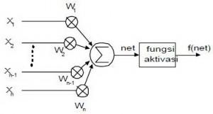 Pemodelan Jaringan Syaraf Tiruan (Neural network),Jaringan Syaraf Tiruan (JST),pengertian Jaringan Syaraf Tiruan (JST),teori Jaringan Syaraf Tiruan (JST),definisi Jaringan Syaraf Tiruan (JST),model Jaringan Syaraf Tiruan (JST),pemodelan JST,pemodelan neural network,Pemodelan Neuron,model fungsi aktivasi,teori dasar Jaringan Syaraf Tiruan (JST),rumus fungsi aktifasi Pemodelan Jaringan Syaraf Tiruan (Neural network),Jaringan Syaraf Tiruan (JST),pengertian Jaringan Syaraf Tiruan (JST),teori Jaringan Syaraf Tiruan (JST),definisi Jaringan Syaraf Tiruan (JST),model Jaringan Syaraf Tiruan (JST),pemodelan JST,pemodelan neural network,Pemodelan Neuron,model fungsi aktivasi,teori dasar Jaringan Syaraf Tiruan (JST)