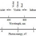 Jenis Dan Karakter Komponen Sensor Cahaya (Electrooptic Device)