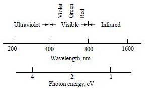 Jenis Dan Karakter Komponen Sensor Cahaya (Electrooptic Device),Karakter Komponen Sensor Cahaya,Electrooptic Device,Komponen-komponen sensor cahaya,Energi cahaya,mendeteksi energi cahaya,Tabung cahaya (vaccum type phototubes),Tabung cahaya gas (gas type phototubes),Tabung cahaya pengali atau pemfotodarap (multiplier phottubes),Sel-sel fotokonduktif (photoconductive cell),Komponen Sensor Cahaya (Electrooptic Device),spectrum warna,spektrum optis,Energi photon,Frekuensi foton,spektrum warna cahaya,Gambar Spektrum Cahaya Gelombang Elektromagnetis (EM,Sumber-Sumber Energi Photon,Gambar Kurva Output Sinyal Optis,Incandescent Lamp,Sinar LASER,Fluorescense