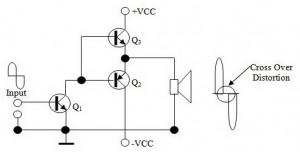 Prinsip Kerja Penguat OCL Kelas B,Prinsip Kerja Penguat OCL,Prinsip Kerja Penguat ,prinsip kerja final amplifier,sistem kerja final amplifier,sistem kerja power amplifier