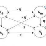 Proses Pembelajaran Jaringan Syaraf Tiruan (Neural network)