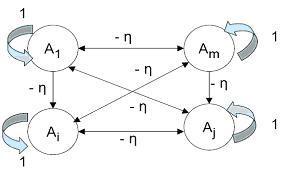 Jaringan Syaraf Tiruan (Neural network),proses pembelajaran,proses pembelajaran JST,proses pembelajaran neural network,tipe pembelajaran pada Jaringan Syaraf Tiruan (Neural network),Proses Pembelajaran Terawasi (supervised learning),supervised learning,Proses Pembelajaran Tidak Terawasi (unsupervised learning),unsupervised learning,pembelajaran terawasi,pembelajaran tak terawasi,Metode pembelajaran terawasi,Metode pembelajaran tidak terawasi
