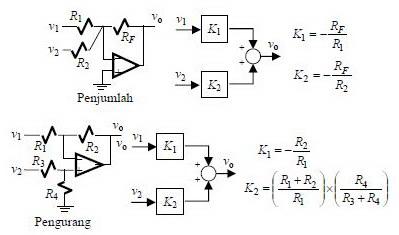 Diagram blok penguat operasional rangkaian dan diagram blok penjumlah dan pengurang ccuart Gallery