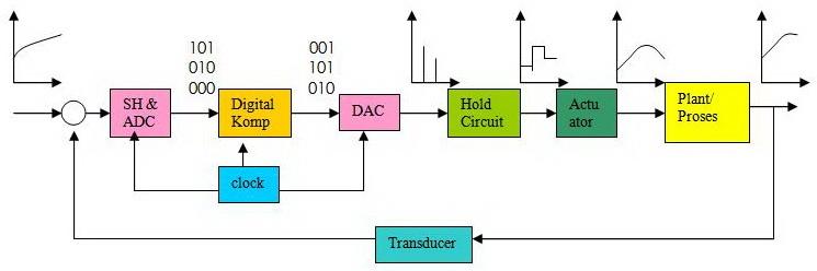 Jenis jenis sinyal pada sistem kendali digital gambar diagram blok sistem kontrol digital ccuart Gallery
