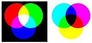 Gambar Penambahan Campuran Warna Merah Hijau dan Biru