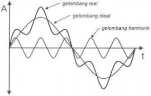 Harmonisa Arus Mesin Induksi,Harmonisa,beban tidak linear,arus yang tidak linear,beban non linear,beban linear,Sumber-sumber harmonik,harmonic distorsion (THD),sumber harmonisa,penyebab harmonisa,akibat harmonisa,mengurangi harmonisa,menghindari harmonisa,pengertian harmonisa,harmonisa transmisi listrik,harmonisa transmisi daya