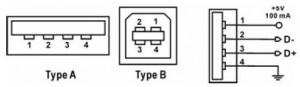 USB (Universal Serial Bus),Universal Serial Bus,USB,sejarah USB,teori USB,port USB,kabel USB,terminal USB,Sifat Dan Kemampuan USB (Universal Serial Bus),karakteristik USB,keunggulan USB,kelebihan USB,Konstruksi Port USB (Universal Serial Bus),Bentuk konektor USB,Konektor USB,tipe port USB,perkembangan port USB,versi port USB