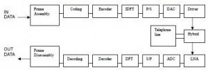 Struktur Modem ADSL,blok struktur modem ADSL,rangkaian modulator DMT,rangkaian IDFT,Inverse Discrete Fourier Transform