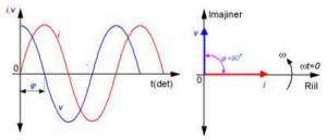 Hubungan Arus Dan Tegangan Pada Induktor,arus ac pada induktor,tegangan ac pada induktor,teori arus ac pada induktor,karakter arus ac pada induktor,grafik arus dan tegangan pada induktor,analisa tegangan dan arus ac pada induktor
