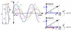 rangkaian rl seri,rl seri,analisa rl seri,teori rl seri,artikel rl seri