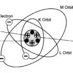 Atom Dan Terjadinya Arus Listrik