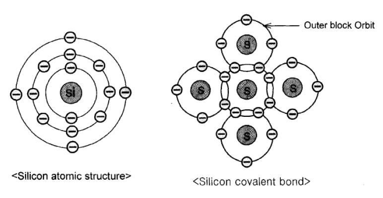 Bahan Semiconductor