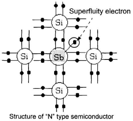Semiconductor Tipe P dan Tipe N