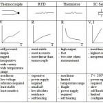 Hubungan Temperature Dan Sensor Suhu