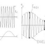 Modulasi Amplitudo (Amplitude Modulation, AM)
