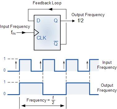 Frequency Divider (Pembagi Frekuensi)