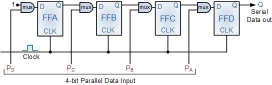 Register Geser Parallel Ke Serial (Parallel To Serial Shift Register)