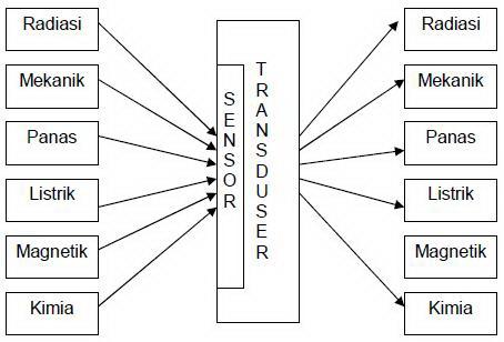 Besaran Fisik (Stimulus) Dan Output Sensor