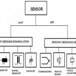 Teori Sensor Dan Transduser Elektronika
