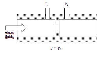Sensor Aliran Orifice Plate