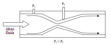 Sensor Aliran Pipa Venturi