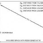 Karakter Sinyal Audio Di Dalam Ruangan (Akustik Ruangan)